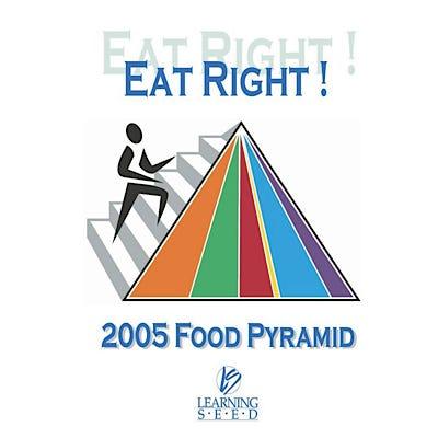 Eat Right! 2005 Food Pyramid