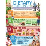 USDA Dietary Guidelines Poster & Handouts
